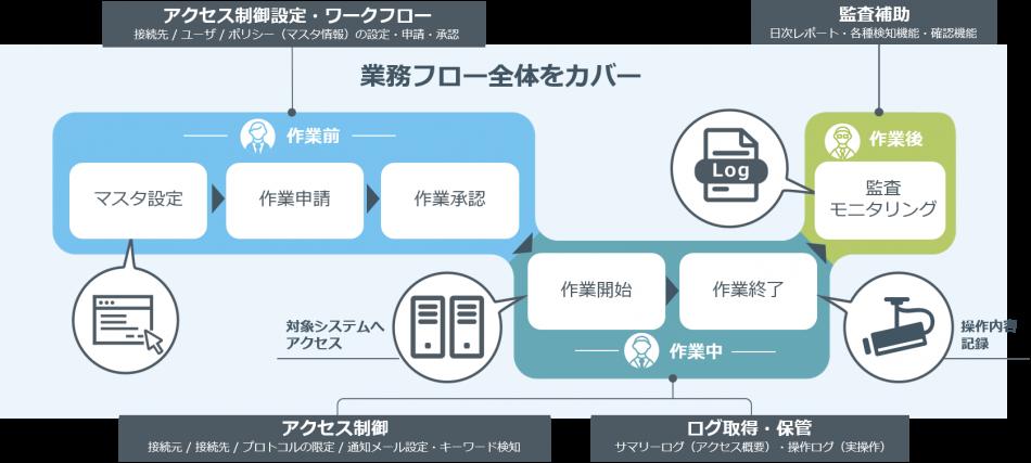 SecureCube Access Check製品詳細1