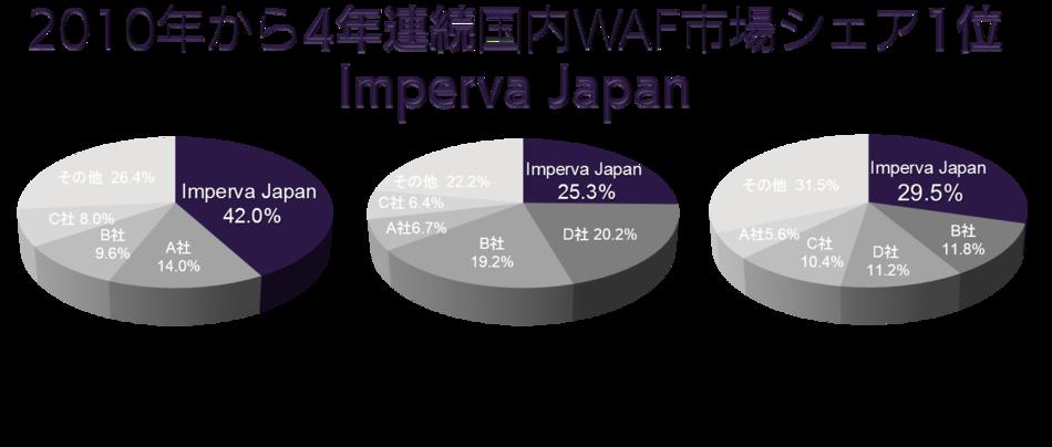 Imperva SecureSphere製品詳細3