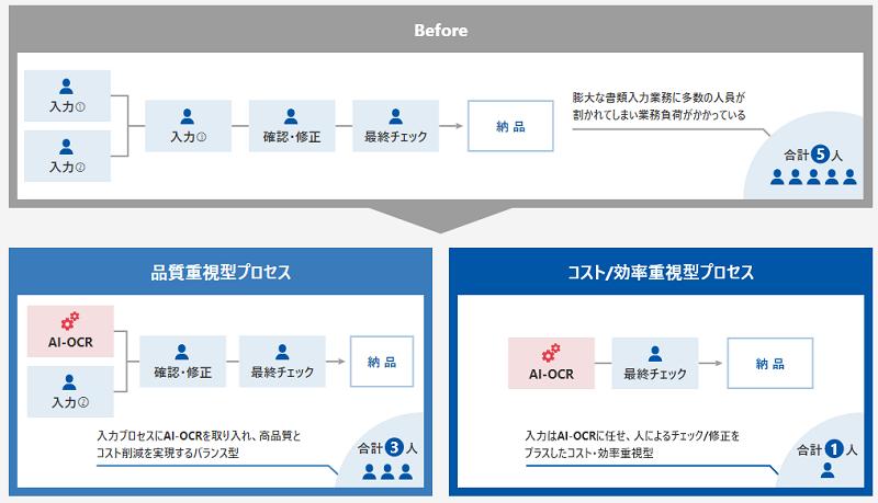 COMITX AIデータエントリー導入効果1