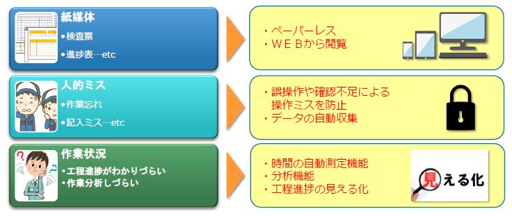 【IT導入補助金認定】製造実行システム FMES導入効果1