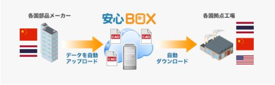 安心BOX導入効果1