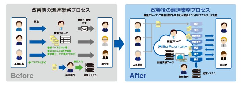 間接材 購買管理<ジームクラウド PC>導入効果1