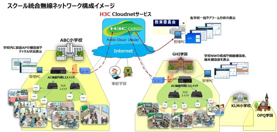 ICT運用管理者様のニーズにお応え!H3C Wi-Fi6高速無線ソリューション導入効果1