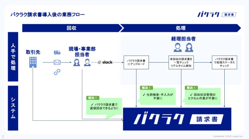LayerX インボイス導入効果1