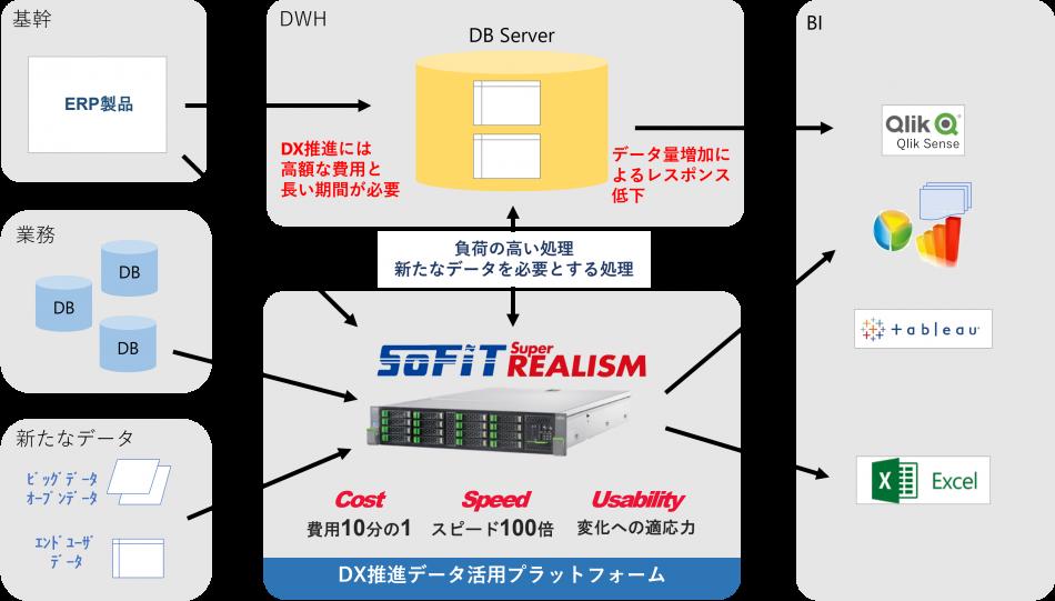 SOFIT Super REALISM導入効果2