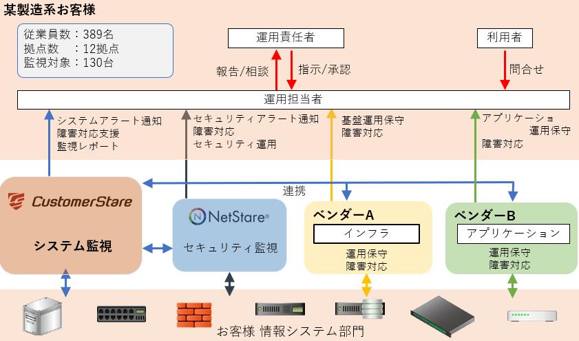 CustomerStare導入効果2