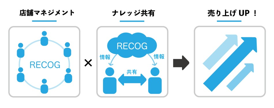 RECOG導入効果1