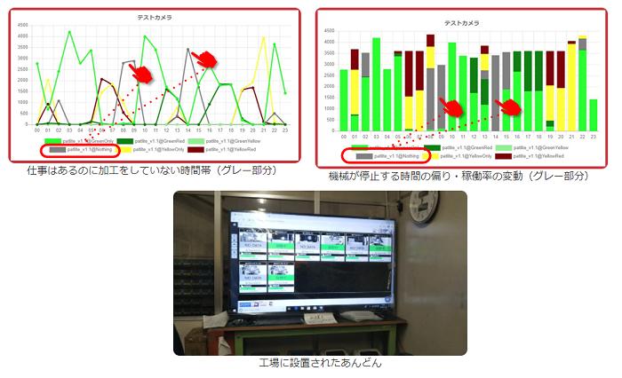 まるごとIoTシリーズ『A-Eyeカメラ Ver2.1』導入効果2