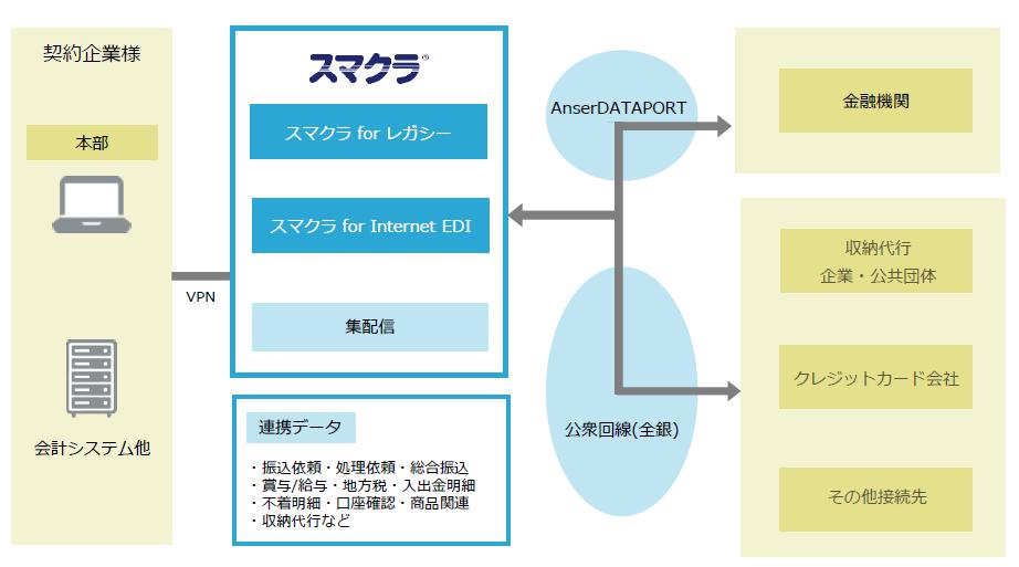 スマクラ for Internet EDI AnserDATAPORT接続サービス導入効果1