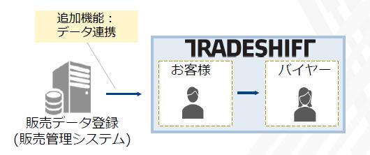 BConnectionデジタルトレード導入効果2