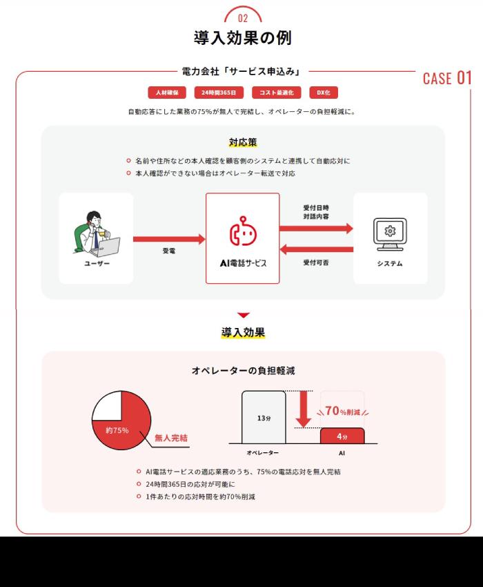 NTTドコモのAI電話サービス導入効果1