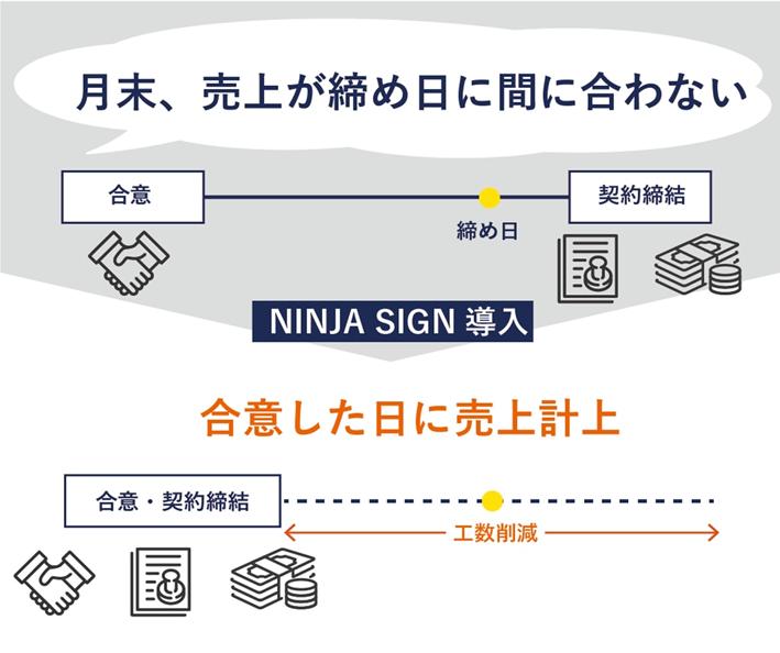 NINJA SIGN by freee導入効果1