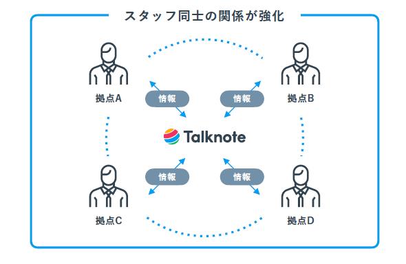 Talknote導入効果2