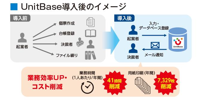 UnitBase導入効果1