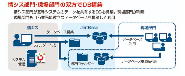 UnitBase導入効果2