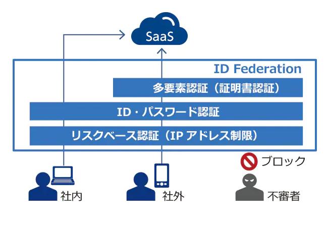 ID Federation導入効果1
