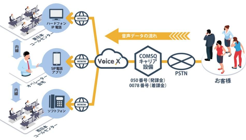Voice X(ボイスクロス)導入効果1