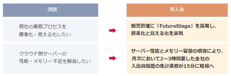 FutureStage 商社・卸向け販売管理システム導入効果1