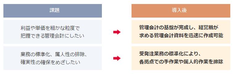 FutureStage 商社・卸向け販売管理システム導入効果2