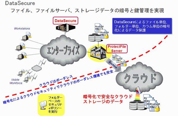 SafeNet ProtectV(暗号化)導入効果1
