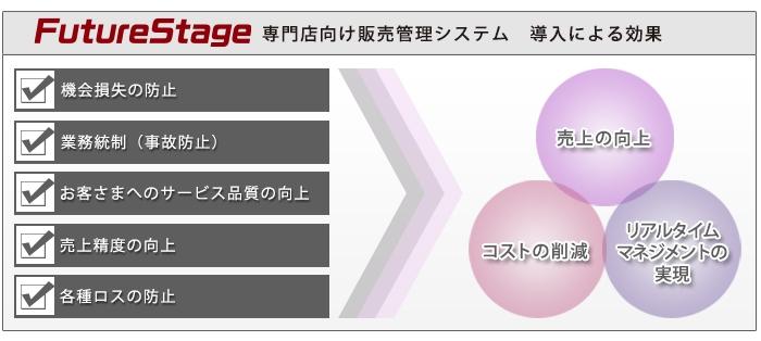 FutureStage 専門店向け本部店舗システム導入効果1