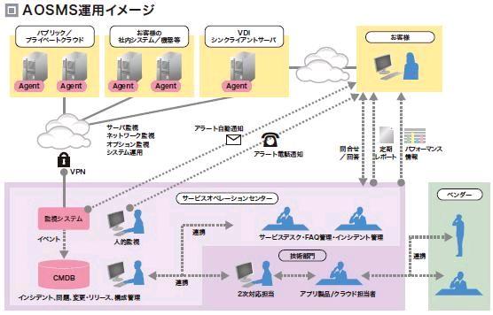 AOSMS (ネットワーク監視)導入効果1