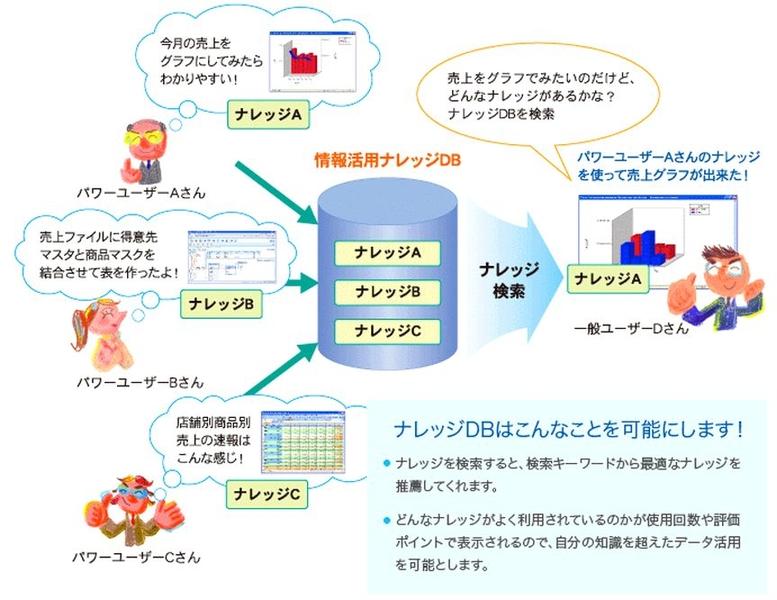 Data Knowledge導入効果1