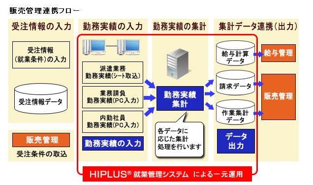 HIPLUS 就業管理システム導入効果1