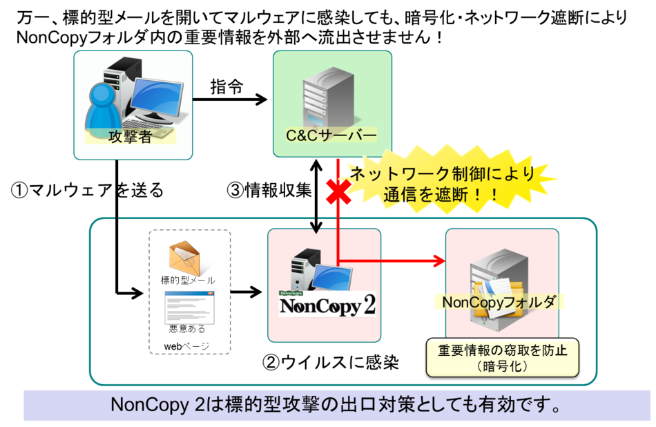 Driverware NonCopy 2導入効果1