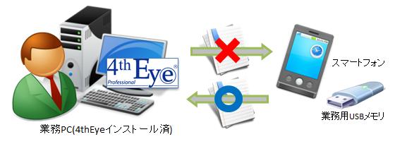 Driverware 4thEye Professional導入効果1