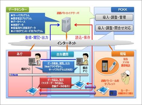 MapFan SDK for Windows導入効果1