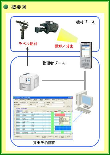 Goo2マネ (倉庫管理)導入効果1
