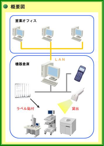 Goo2マネ (ピッキングシステム)導入効果1