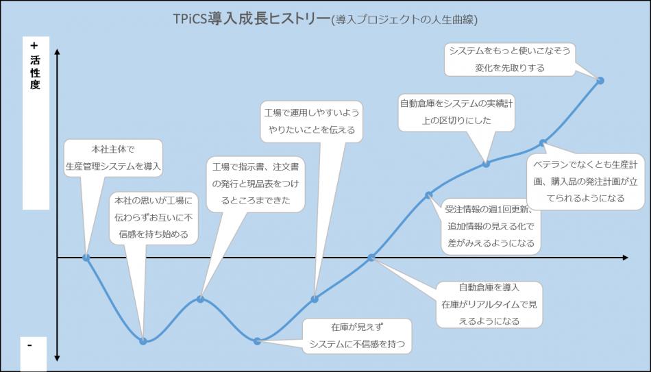 TPiCS-X導入効果1