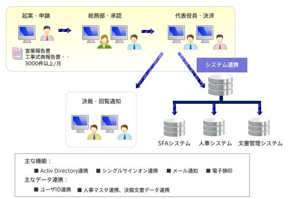 ワークフロートータルソリューション導入効果1