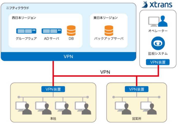 運用管理・監視サービス for Cloud導入効果1