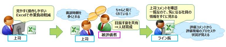 人事評価システムP-TH+導入効果1