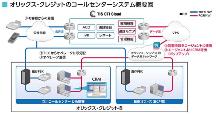 TIS CTI Cloud導入効果1