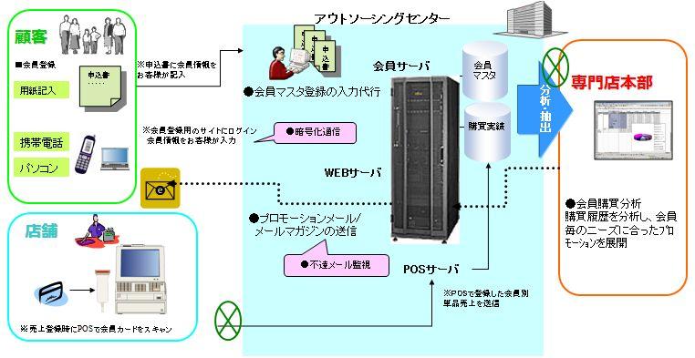 JSS東京IDC導入効果1