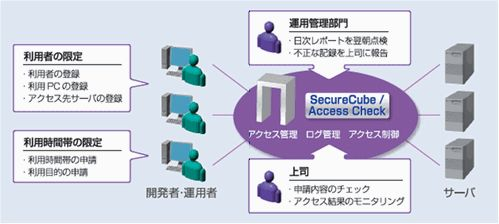 SecureCube / Access Check導入効果1