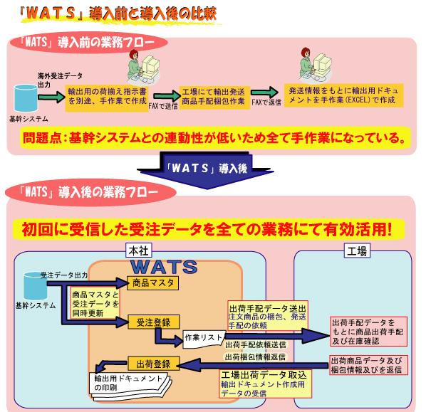 WATS導入効果1