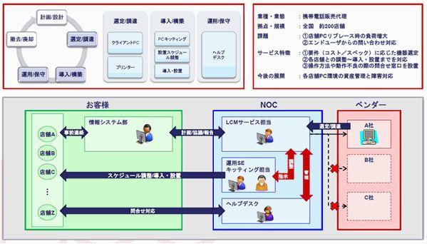 ICTライフサイクルマネジメントサービス導入効果1