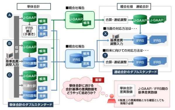 OBIC7固定資産管理システム導入効果1