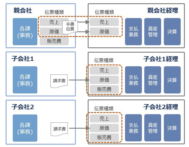 ACT-NetPro 導入効果1