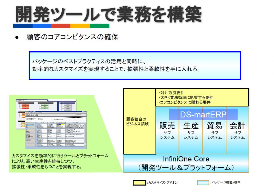 DS-martERP(生産・販売・貿易・会計)導入効果2