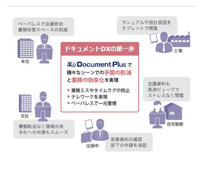 楽々Document Plus導入効果2