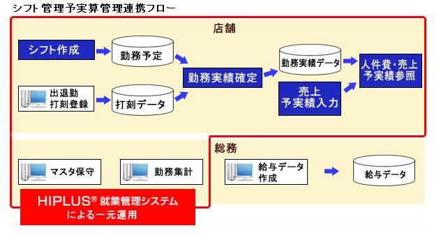 HIPLUS 就業管理システム導入効果2