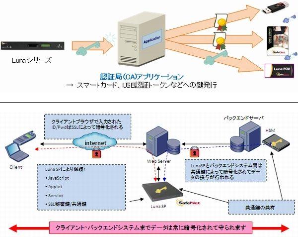 SafeNet HSM導入効果2