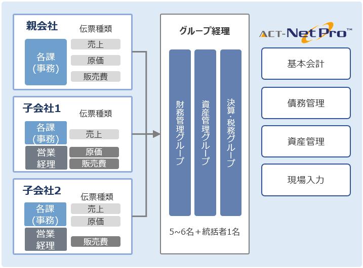 ACT-NetPro 導入効果2