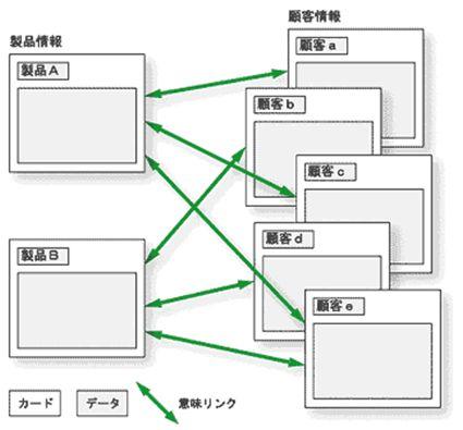 SAVVY/NEO (開発ツール)導入効果1